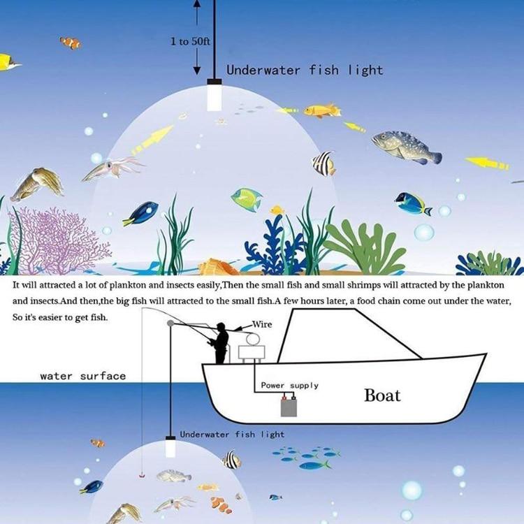 Luzes de led subaquáticas de alta potência,