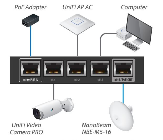 Ubiquiti Nwtworks ER-X Router EdgeRouter X Advanced Gigabit Ethernet Routers 256MB Storage 5 Gigabit RJ45 ports 3