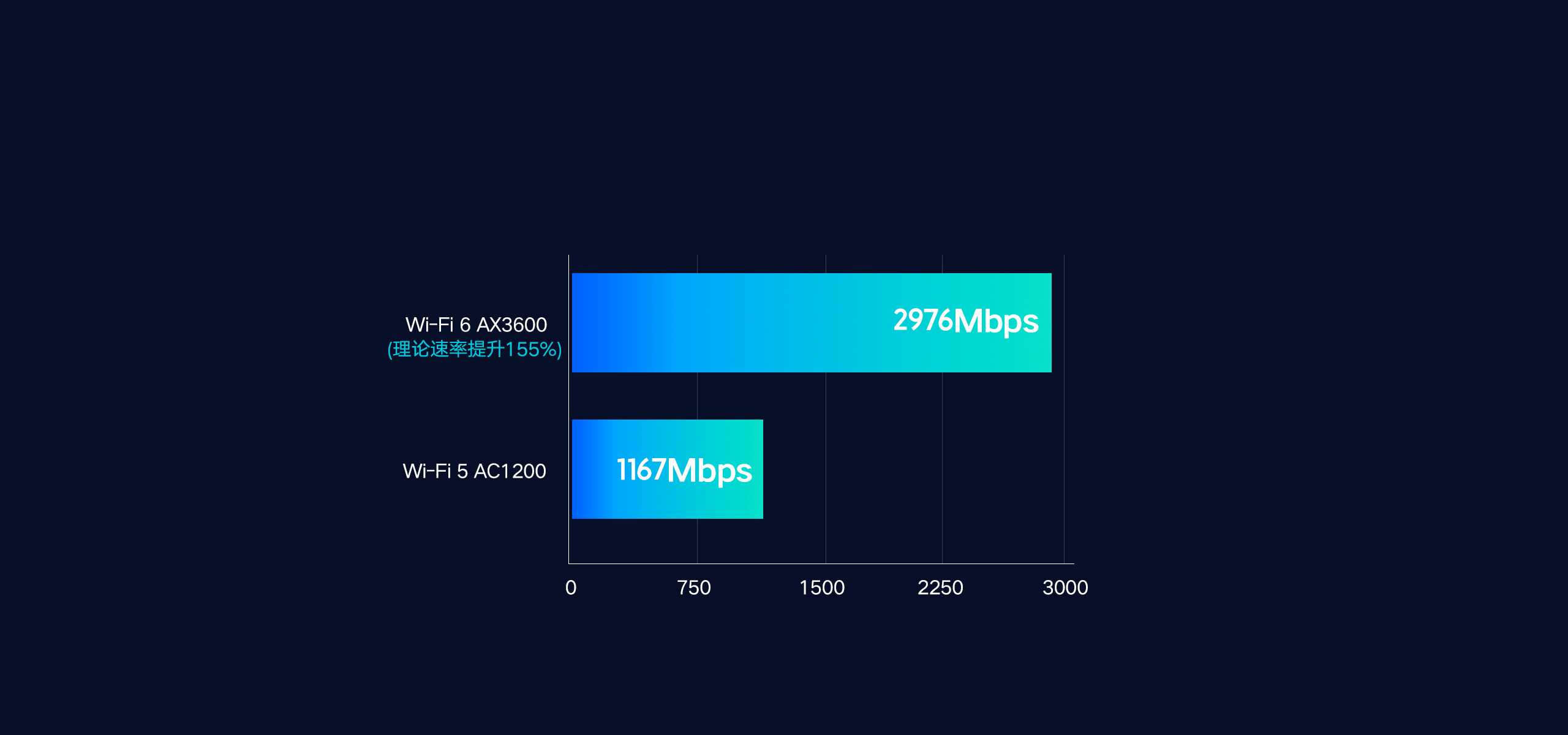 Xiaomi AIoT Router AX3600 Router 9