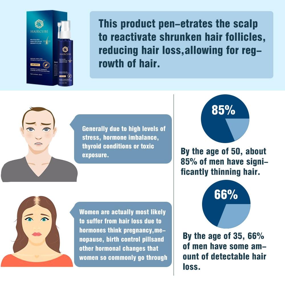 HAIRCUBE Hair Rapid Growth Spray Anti Hair Loss Treatment Essence Oil Thick Hair Fast Hair Growth Hair Care Products 60ml