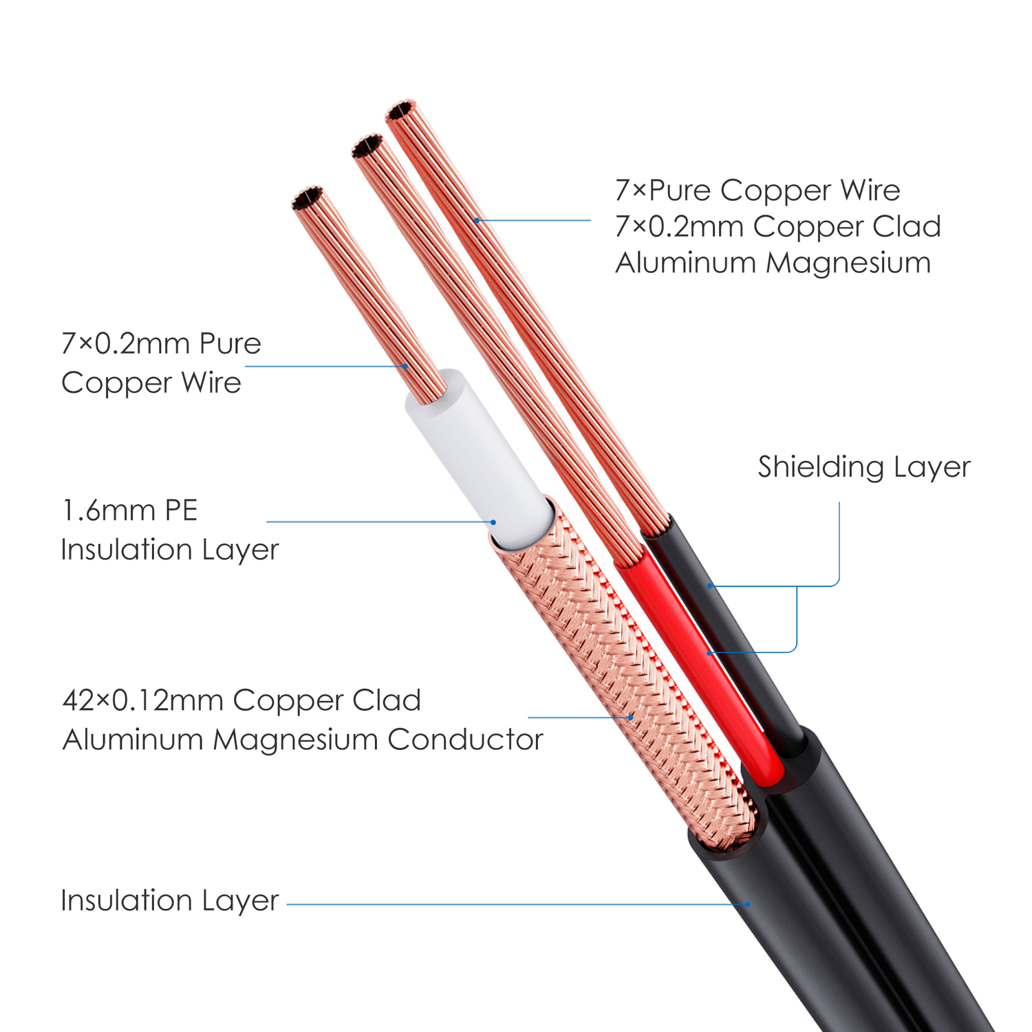 ZOSI 18.3M/60ft CCTV Cable