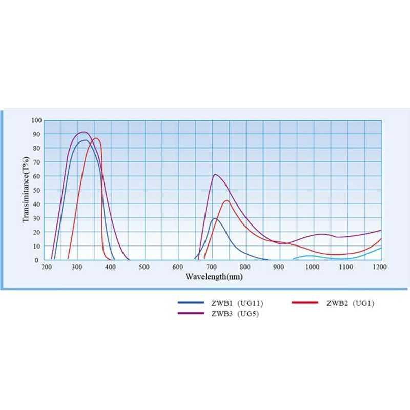 ZWB2 Tia Cực Tím UV Ban Nhạc Qua Bộ Lọc UV Đèn Đường Kính 19.5mm Độ Dày 2mm