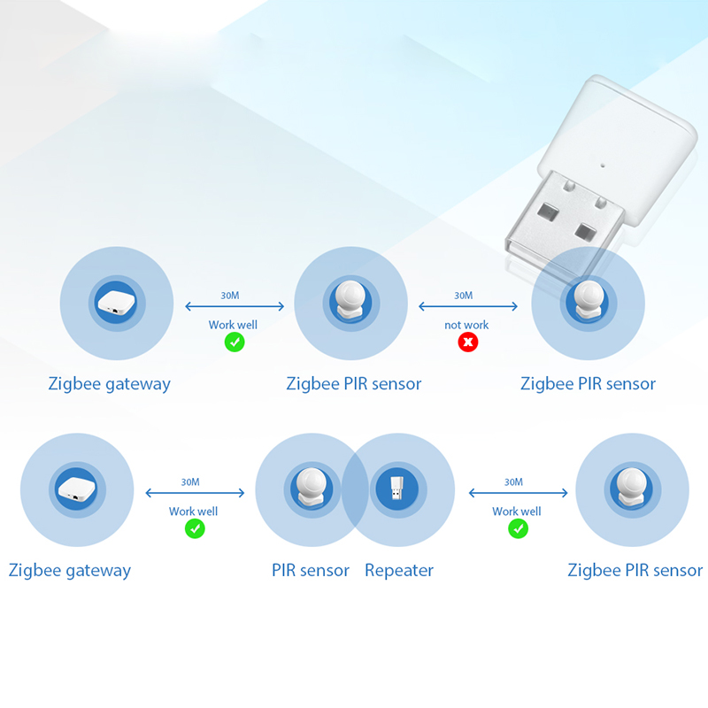 Lonsonho Tuya Zigbee Signal Repeater USB Zigbee Hub Signal Expand 20-30M Smart Home Automation Module 5