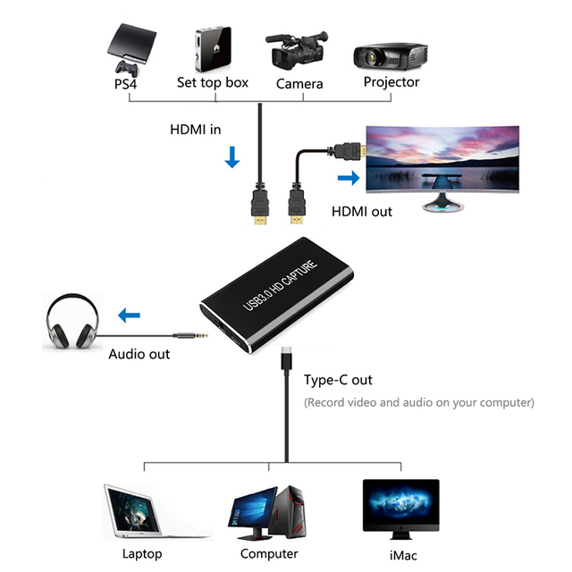 Karta przechwytująca USB3.0 urządzenie do przechwytywania wideo HD HDMI na USB 3.0/USB C Box 1080p 60Hz gra na żywo na PS4 PC MAC windows 10 OsX