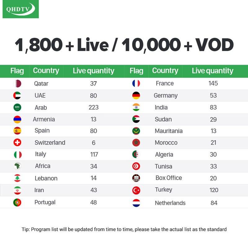 Image 2 - Italy IPTV France Arabic Dutch IPTV Code for Android M3U IPTV Subscription IPTV Belgium Portugal Greek QHDTV SUBTV IUDTV IP TV-in Set-top Boxes from Consumer Electronics