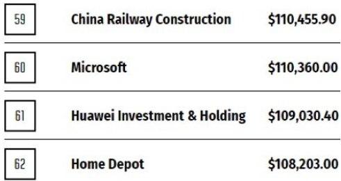 华为收入超过阿里巴巴、腾讯总和,利润率不及腾讯一半