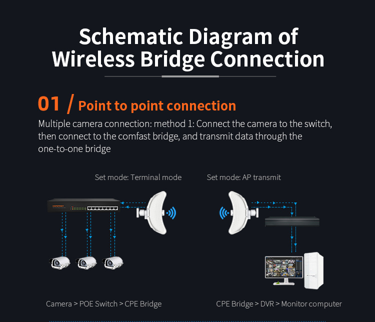 ar livre wifi cpe 5ghz wireles ponte