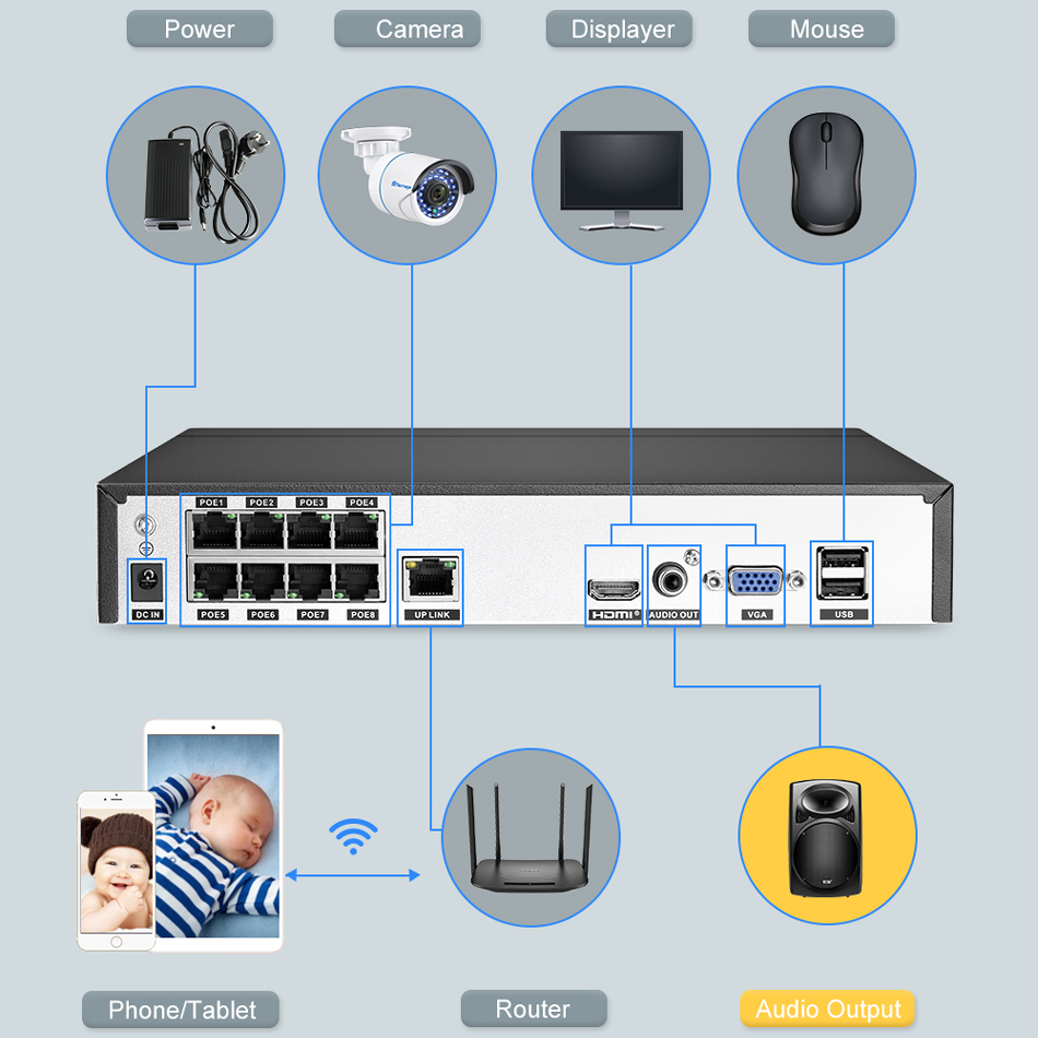 8CH Surveillance CCTV Network Video Recorder VGA HDMI System  P2P ONVIF 2MP 5MP Network Video Recorder XMEYE
