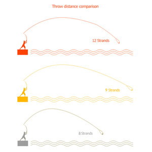 Image 4 - كسب خيط صنارة الصيد 12 حبلا 300 متر 35 180LB موس رمادي متعدد خيوط السلس بي مضفر الأسماك سلك المياه العذبة/المياه المالحة الصيد