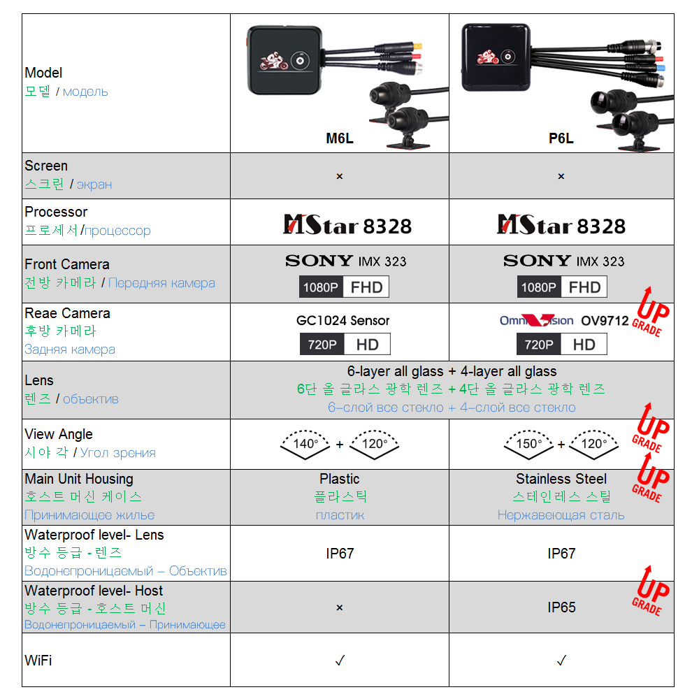SYS VSYS M6L P6L WiFi Motocicleta DVR Traço Cam Full HD 1080 P + 720 P Frente Retrovisor À Prova D' Água motocicleta Câmera Black Box Recorder - 2
