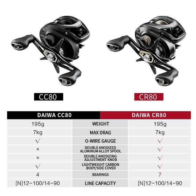 Best DAIWA CC80 CR80 Baitcasting Fishing Reel Fishing Reels cb5feb1b7314637725a2e7: CC80 6.8|CC80 7.5|CR80 6.8