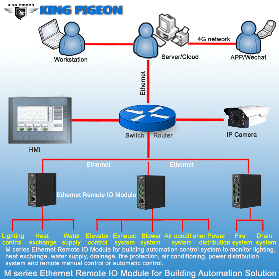 M серия Ethernet удаленный IO модуль для решения автоматизации зданий