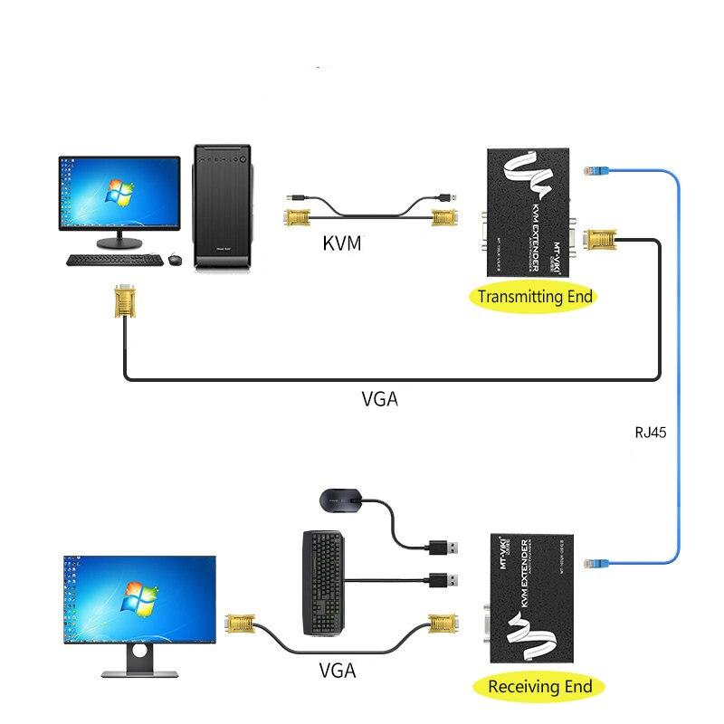 Cabos de computador e conectores