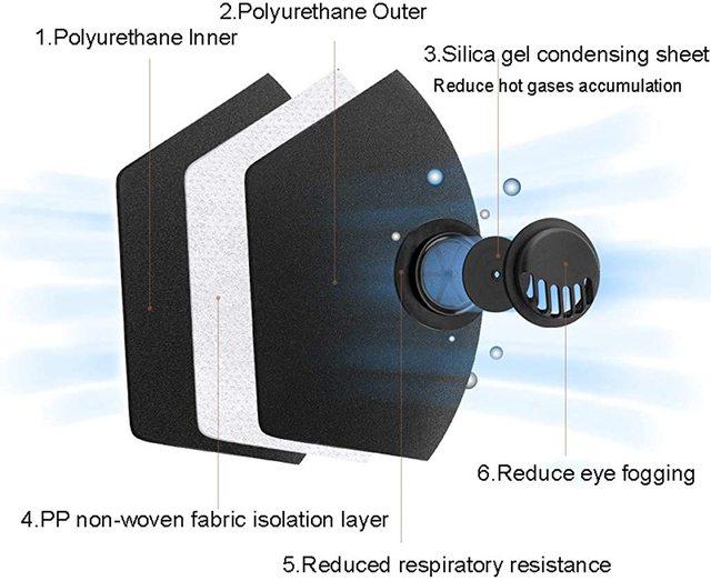 Dust Protection Masks Dropship Reusable Anti Mask Anti Pollution Mouth Unisex Muffle Valve Respirator Masks 3