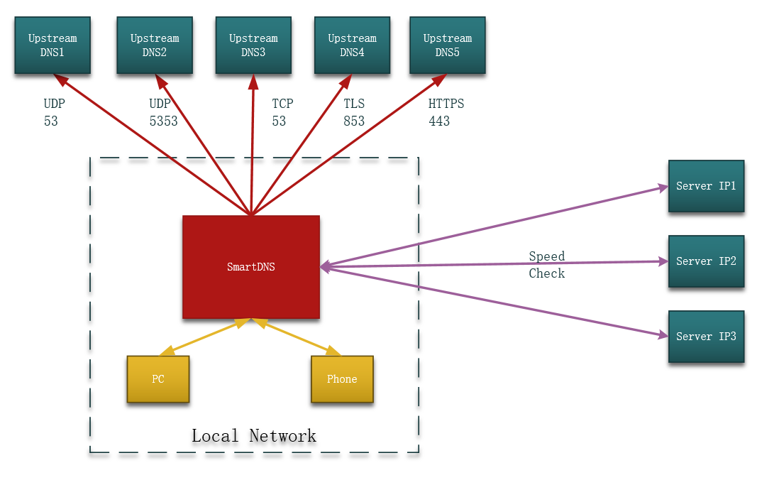 SmartDNS 高性能本地DNS服务器,优化网速