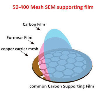 50PCS/Box 50-400 Mesh Copper Mesh Ordinary Carbon Film TEM Carrier Mesh Supporting Film