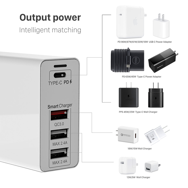 URVNS 100W 4-Port USB C Power Adapter PD 100W/87W/65W/45W/30W/18W Type C Fast Charger for Macbook Pro 13/15/16 iPhone 8 11 XS XR