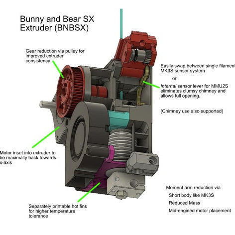 Prusa I3 MK3S BNBSX Short Ears  Extruder Kit With Moons Extruder Motor Screws Bunny Extruder