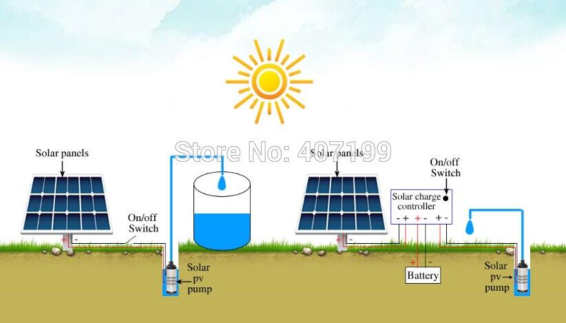 Alta qualidade dc sem escova bomba de água solar cabeça máxima 60m 24 v 3000l/h bomba submersível/pv fonte bomba - 4