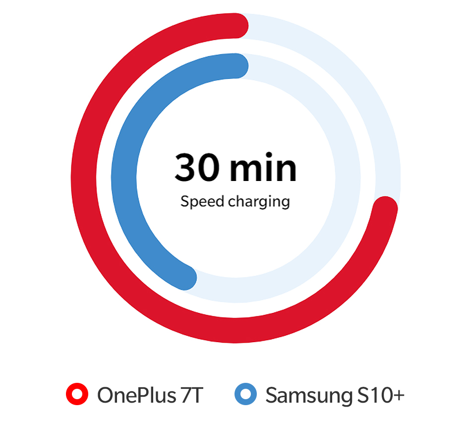 Hb20b5b43a67f4f179fe9a0d34db8ba8dy OnePlus 7T Global Version 8GB 128GB Snapdragon 855 Plus Octa Core 48MP Triple Cameras 90Hz Fulid AMOLED 3800 mAh UFS 3.0 NFC