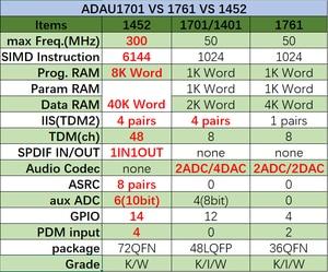 Image 4 - ADAU1701 DSP Tuning modülü (uyumlu ADAU1401A)