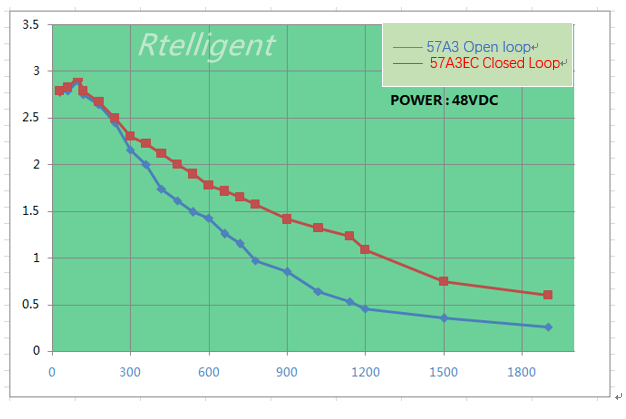 torque-frequency curve of 57A3EC_副本