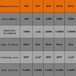 Image 5 - Tenda AC11 Gigabit Dual Band AC1200 Draadloze Wifi Router Wifi Repeater 5 * 6dBi High Gain Antennes AC10 Breder dekking Gemakkelijk Setup