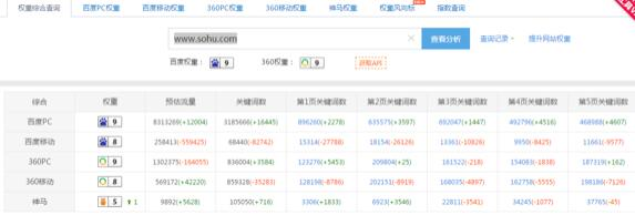 如何通过搜狐号快速引流推广?_玩赚领域www.playzuan.com