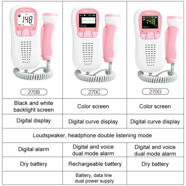 Cofoe Fetal Doppler monitor Ultrasound Baby Heartbeat Detector Household Health Pregnant Fetal Monitor Portable Pocket Doppler