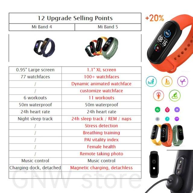 Nowy Xiaomi Mi zespół 5 bransoletka Fitness ładunek magnetyczny 24h tętno sen REM Nap krok pływać Sport Monitor przypomnij Alarm Miband 5