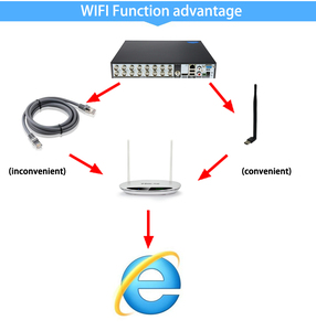 Image 4 - 赤パネルオーディオ顔検出5MP xmeye Hi3531D H.265 + 8CH 8チャンネル16CHハイブリッド6で1世tvi cvi nvr ahd wifi cctv dvr