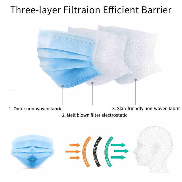 Face Mask Disposable Anti-Pollution 3 Layers Protection Face Mouth Masks Nonwoven Disposable Mask Hygiene Mask US WAREHOUS 3
