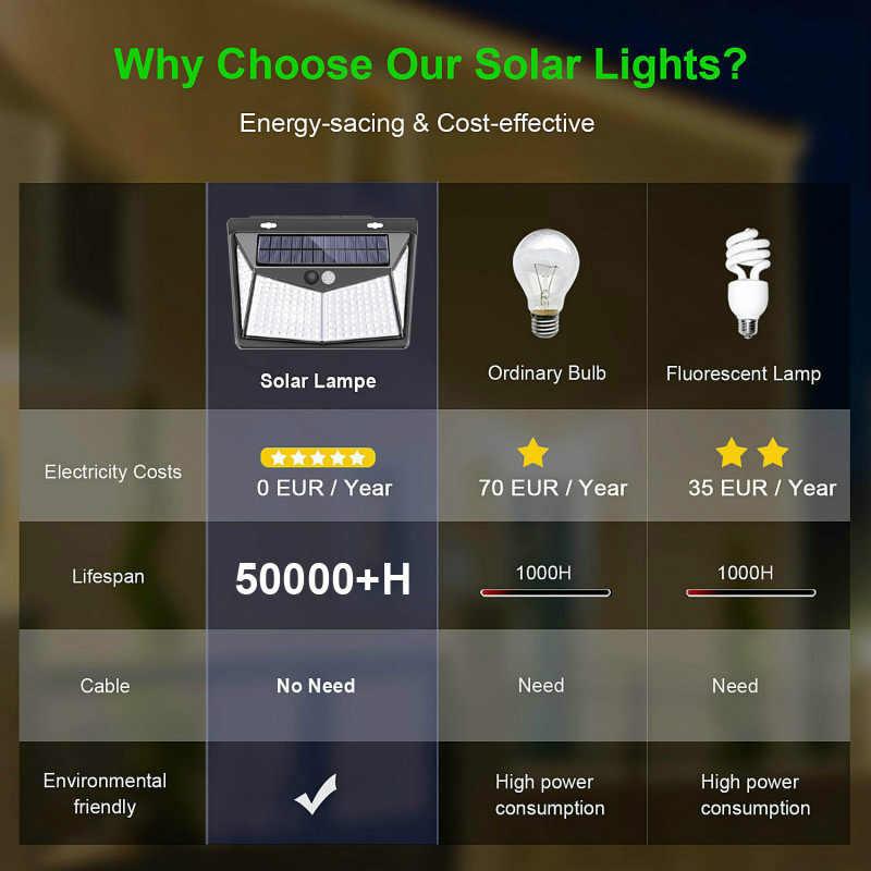 Led Solar Lamp Solar Motion Sensor Verlichting IP65 Outdoor Straatverlichting 20/25/30/100/208 Led Beveiliging wandlamp Voor Tuin Decor