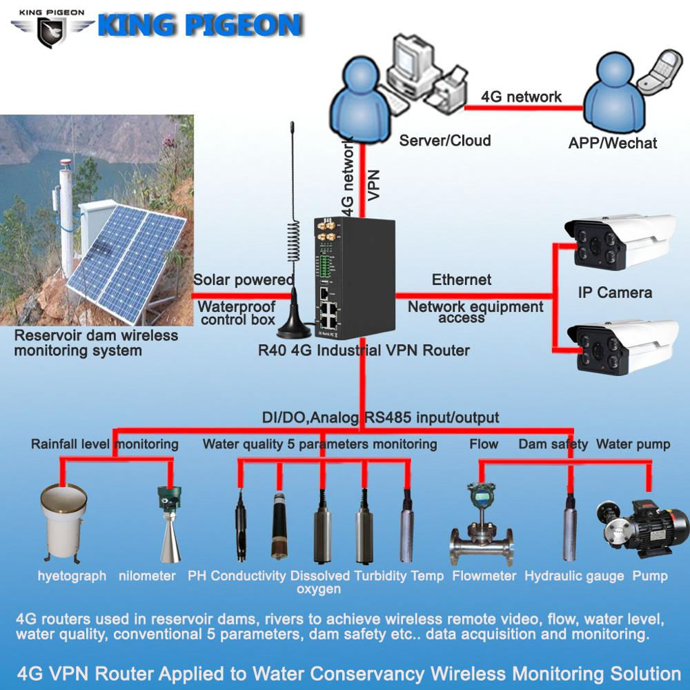4G VPN Router Applied To Water Conservancy Wireless Monitoring Solution