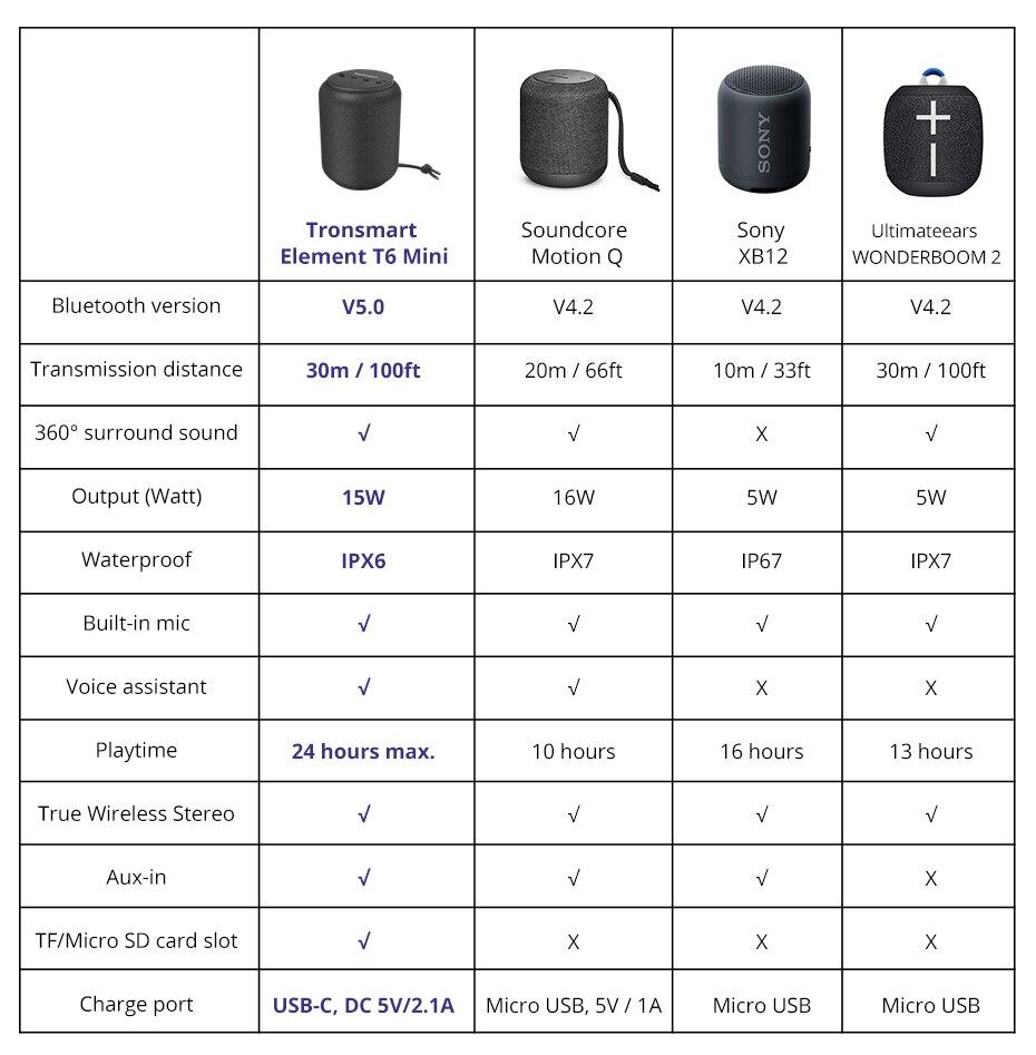 tronsmart-T6-Mini (12)