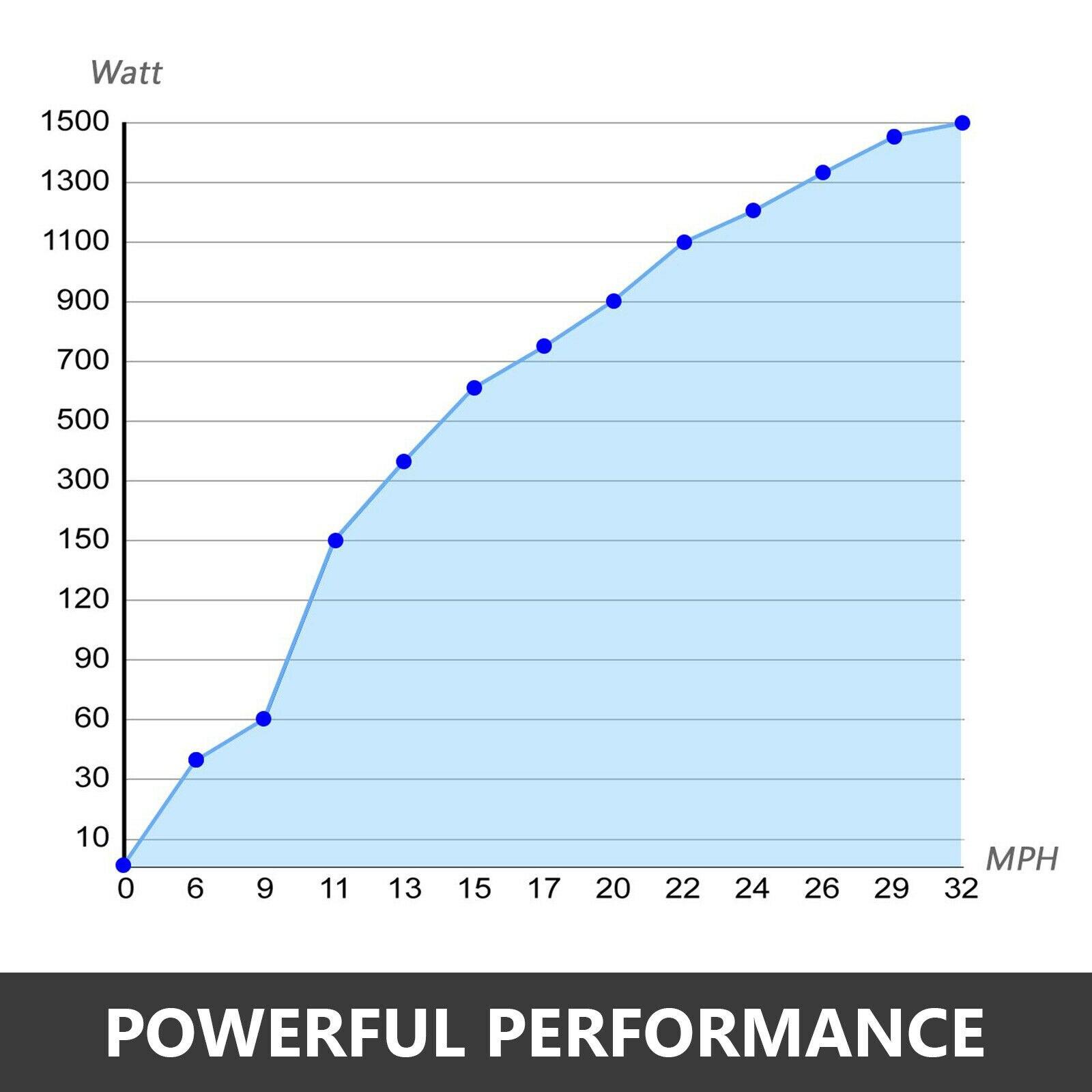 VEVOR Wind Turbine Generator 500W DC 12V/24V Wind Turbine 5 Blade Low Wind Speed Starting NSK Bearings Garden Street Lights