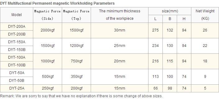 Suporte de trabalho magnético de torno de mesa para moinho cnc