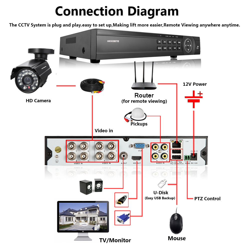 Image 3 - 8CH 1080P HDMI DVR 1080P HD In/Outdoor Security Camera System  8 Channel CCTV DVR Kit 2.0MP AHD Camera System Set 2TB Hard Drive-in Surveillance System from Security & Protection