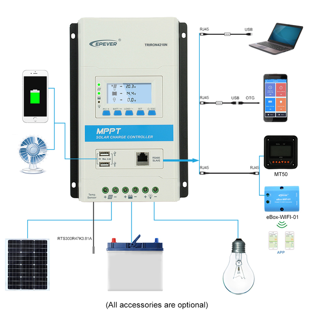 40A 30A 20A TRIRON Modular MPPT Solar Charge Controller Epever 12V/24VDC Charger Regulator with Dual USB and Black-lighting LCD 3