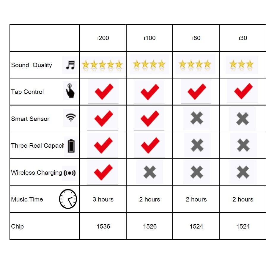 Écouteurs bluetooth d'origine i200 tws PK W1 H1 capteur intelligent contrôle du robinet écouteurs de charge sans fil PK i10 i12 i30 i60 i500 i100 TWS - 4