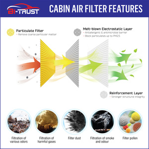 Image 5 - Bi אמון בקתת מסנן אוויר עבור יונדאי אקסנט 2018 2020/Elantra 2017 2020/Kia Forte 2019 2020 CF12058,97133 F2000