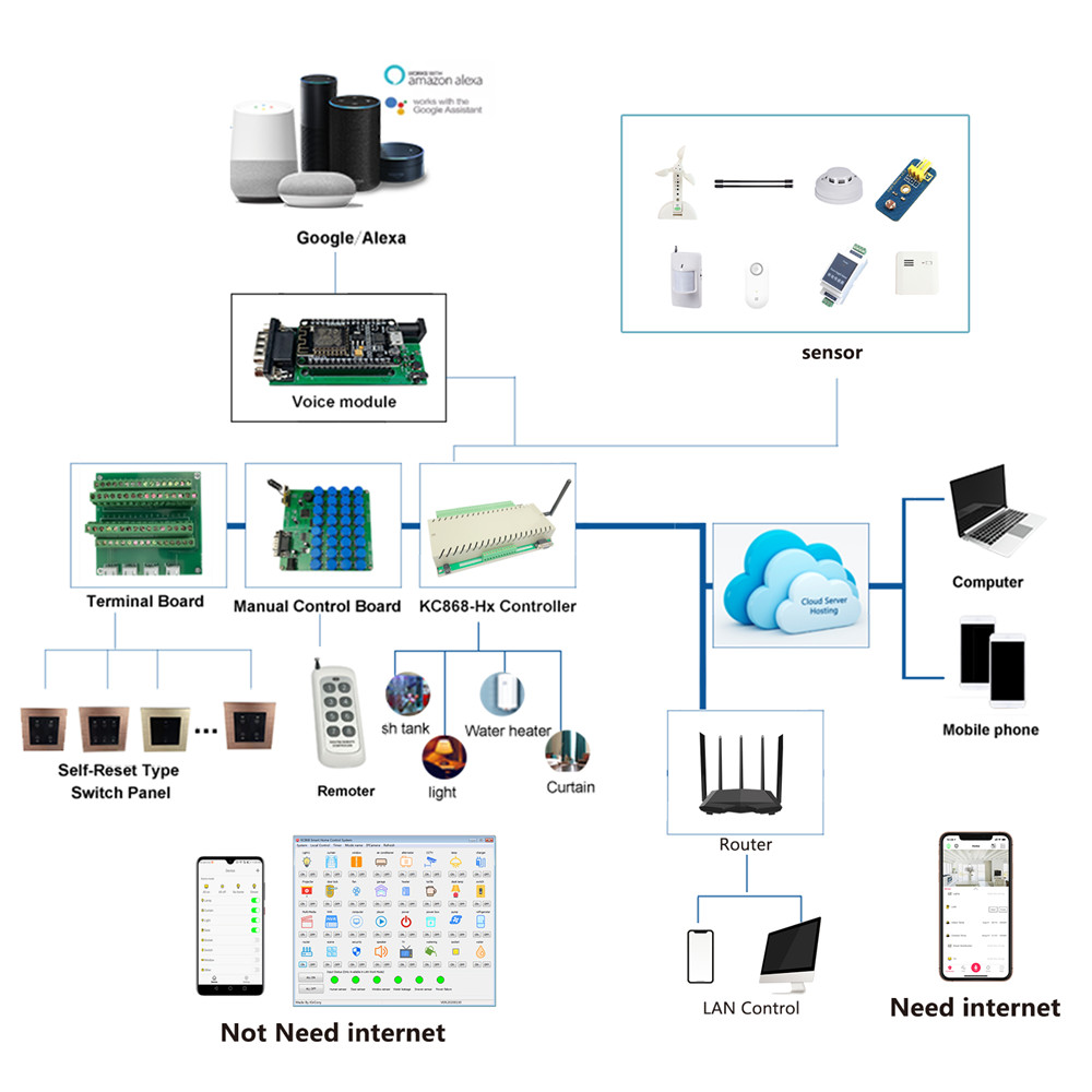 Image 2 - wifi ethernet relay board switch web server controller smart home automation work in LAN WAN PC phone APPHome Automation Modules   -