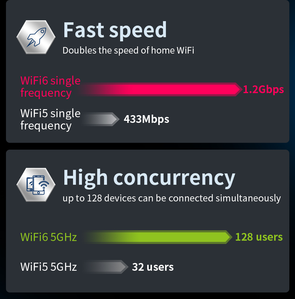 Wifi 6 malha gigabit 2.4g 5.0ghz rj45