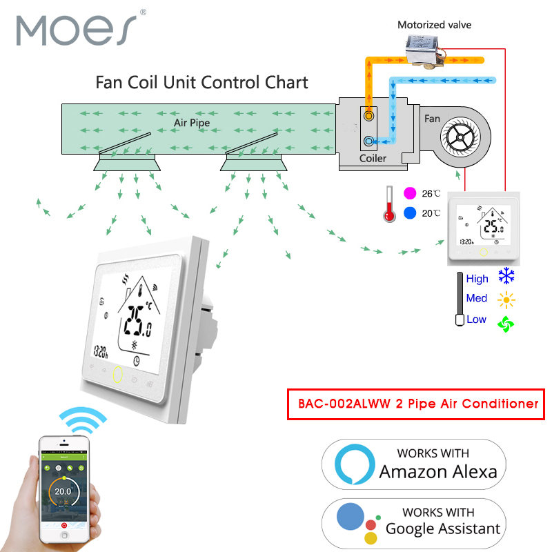 WiFi Central Air Conditioner Thermostat Temperature Controller Fan Coil Unit Works Amazon Alexa Echo Google Home 2 Pipe Tuya