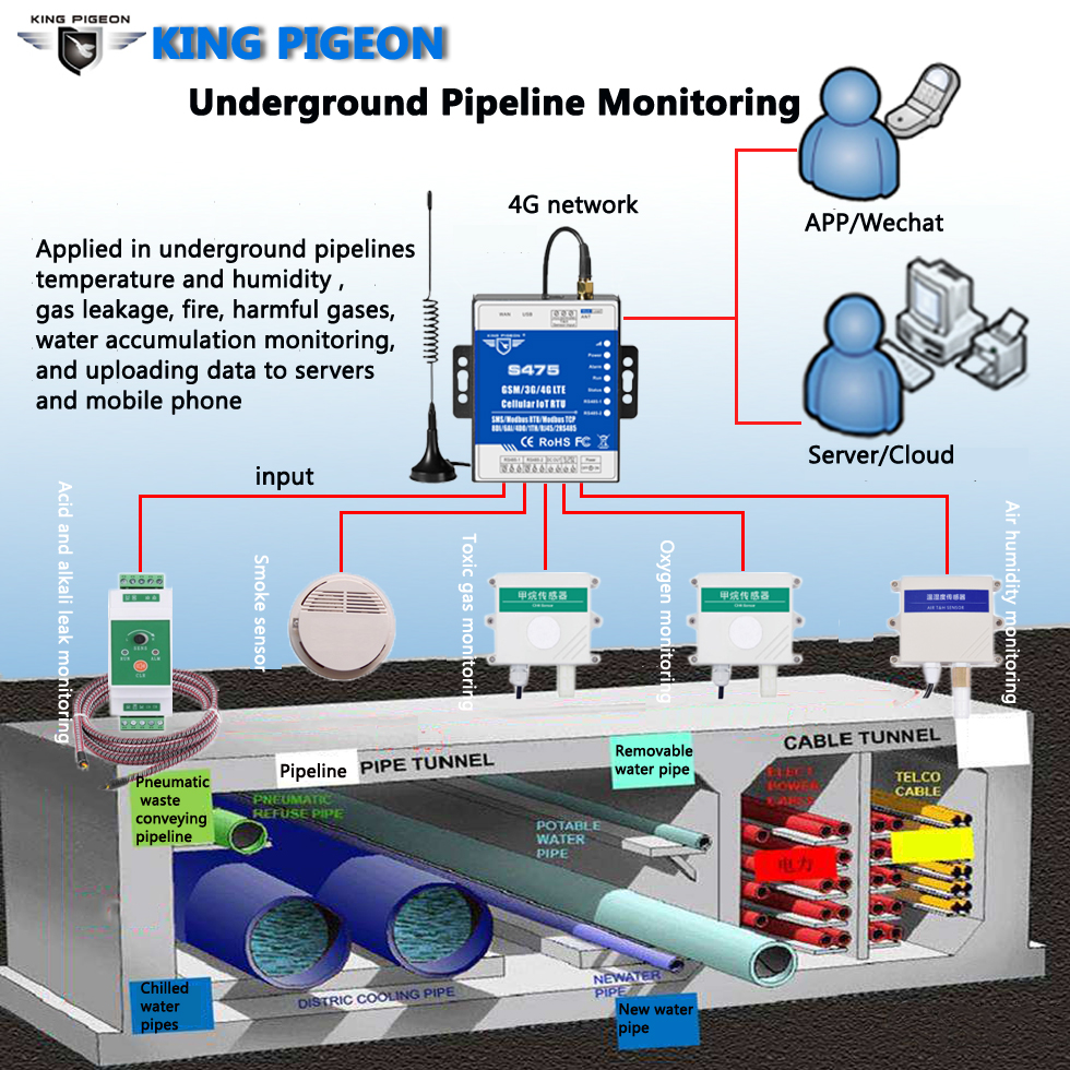 Underground Pipeline Monitoring Industrial IoT Development Kit IoT Solutions