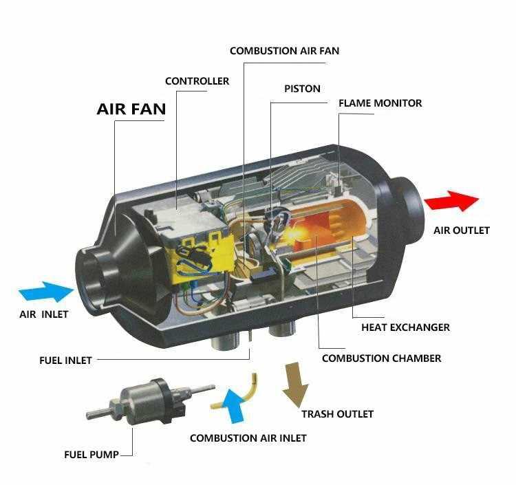 الاحترار السريع 12 فولت 24 فولت 4kw الديزل الهواء سخان التوقف مستقلة للديزل شاحنة قارب النفط التدفئة