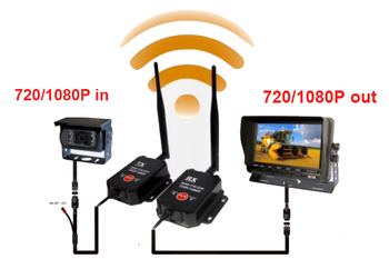 2.4G AHD Wireless Transceiver AHD Wireless Video Transmitter Receiver Wireless Drone Transmitter CVI TVI Elevator Cabin Monitor