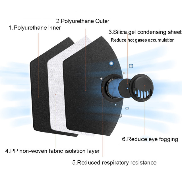 1pc Unisex Reusable Dustproof Dust Pm2.5 Mask Haze Pollution Respirator Cover Dust Proof Soft Face Mask Breathable 2020 2