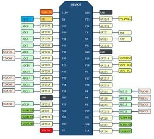 Image 3 - Oryginalne ESP32 NodeMCU 32S Lua WiFi płytka prototypowa iot ESP32 WROOM 32 Dual Core bezprzewodowy WIFI moduł ble sztucznej inteligencji myśliciel