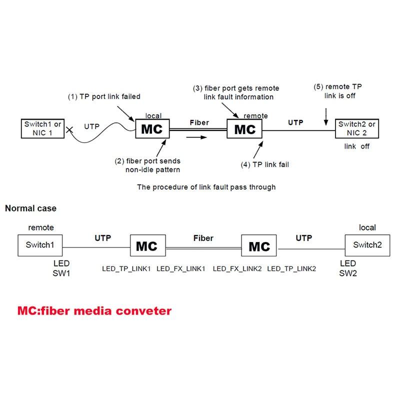 Image 5 - Fiber Optical media converter 1 port sfp to 1 rj45 gigabit optical fiber ethernet  for ip camera 2 pieces-in Fiber Optic Equipments from Cellphones & Telecommunications